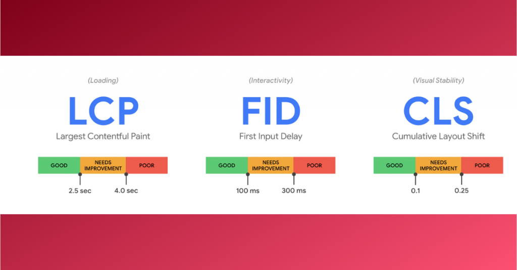 core web vitals, largest contentful paint (LCP), First Input Delay (FID), Cumulative Layout Shift (CLS)